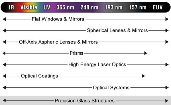 ASML Optics