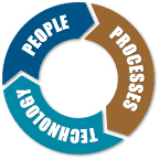 Description: people-process-graphic.png