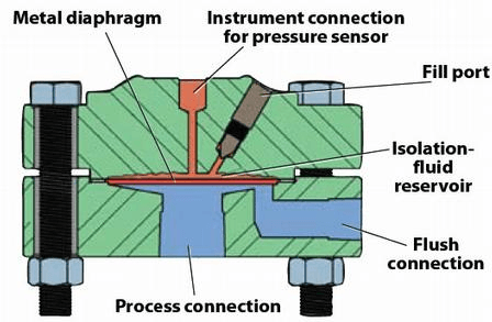 Pressure Sensors Information Engineering360