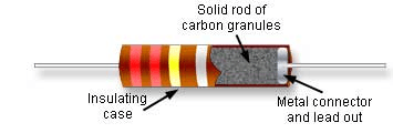 Carbon composition resistor construction from Learnabout-electronics