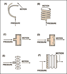 4 Pin Potentiometer Wiring Diagram additionally Simple Electronic Schematics furthermore A Powerstation Alsoreferred To As furthermore Basit Devreler together with Pressure sensors instruments. on piezo switch circuit
