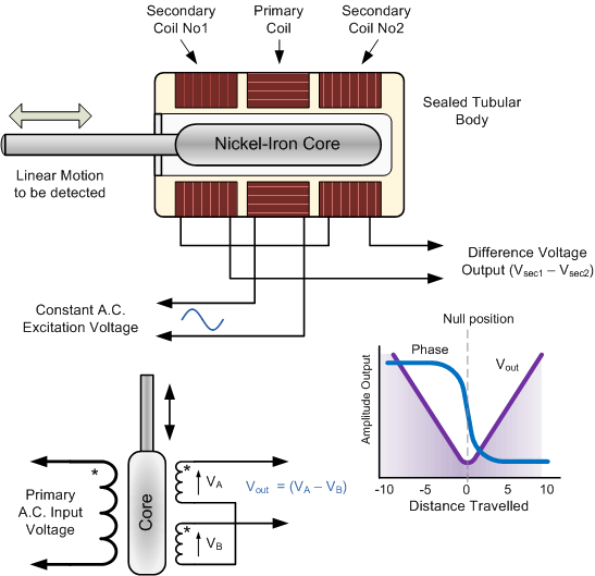 Linear Variable Differential Transformers LVDT Information – Lvdt Wiring Diagram