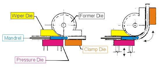 Mandrel Bender diagram