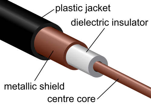 Coaxial Cable Cutaway View diagram