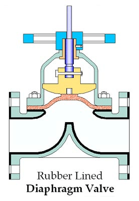 Industrial Valves Information Engineering360