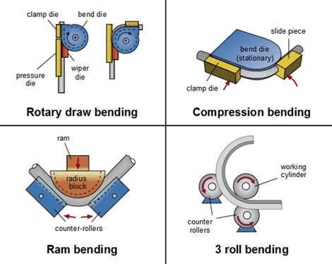 Tube Bending Tooling Information Engineering360