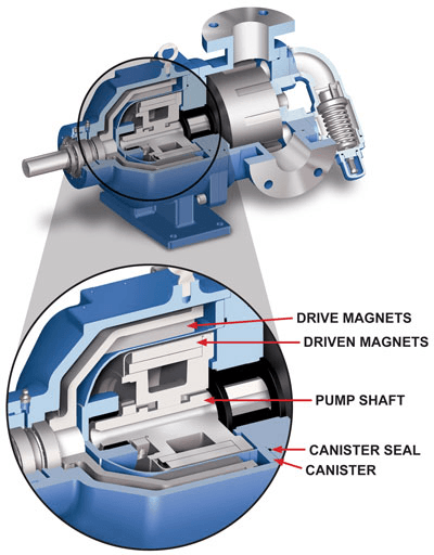 Drive assembly in a rotating shaft magnetic drive pump