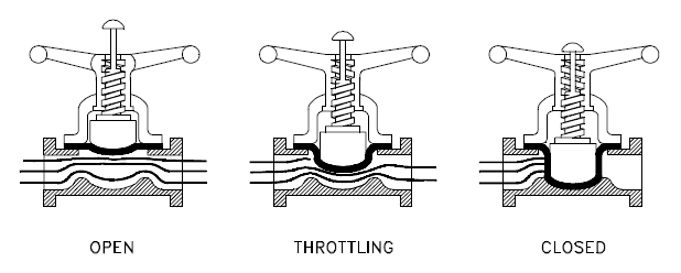 Titan 440i 7003000 Airless Sprayer Parts C 142989 142992 184161 likewise Slickline Lightweight Lubricator additionally File 3 Way valve bores moreover Valves together with Pressure Seal Globe Valve Class 900. on valve stem