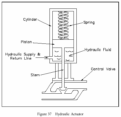 hydraulic butterfly valve diagram