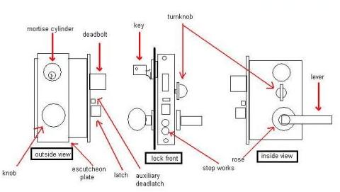 Locksets Information Engineering360