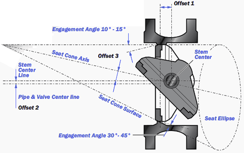Triple Eccentric Butterfly Valve diagram