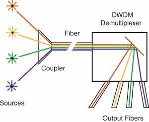 Wavelength Division Multiplexers Wdm Selection Guide