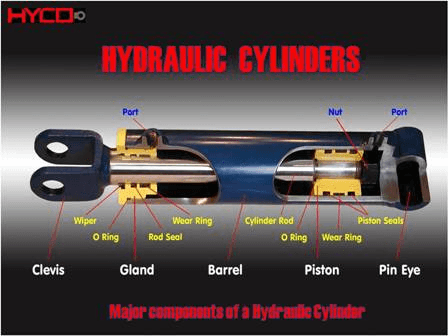 how to select hydraulic cylinders