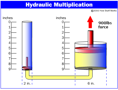Hydraulic Multiplication diagram