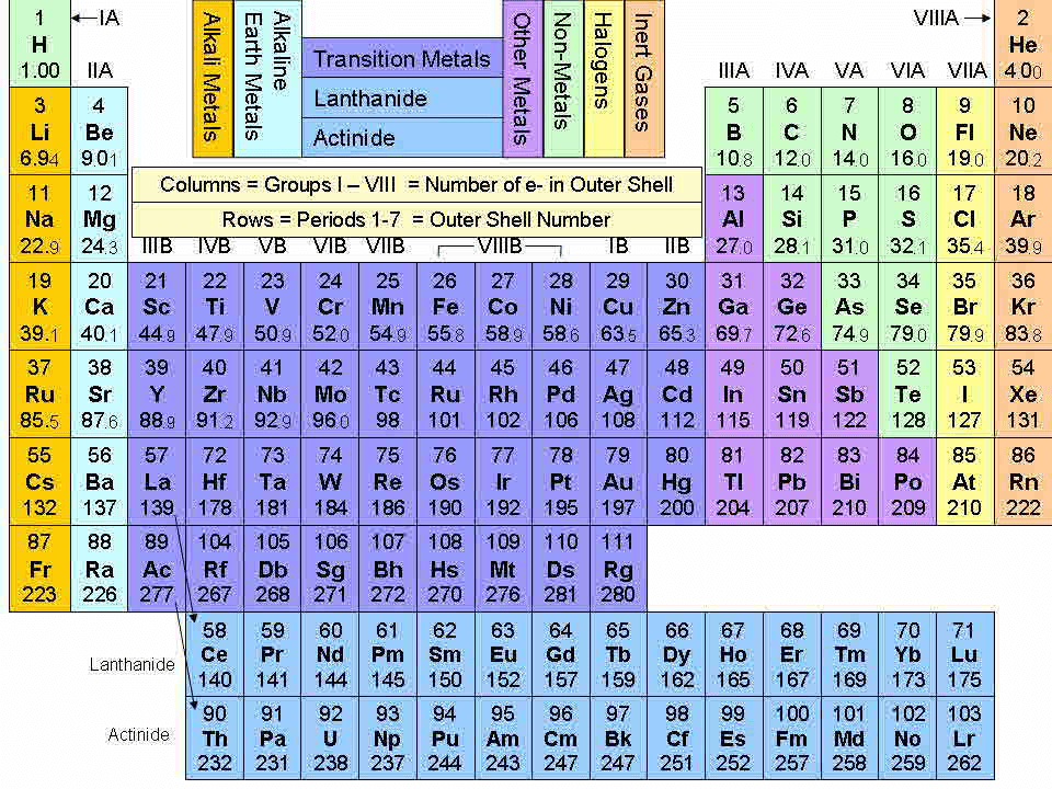 general purpose diodes selection guide - Periodic Table Symbol Breakdown