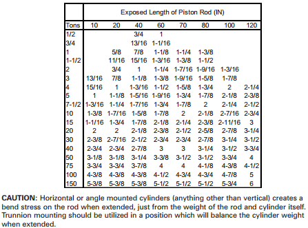 Minimum Rod Diameters chart