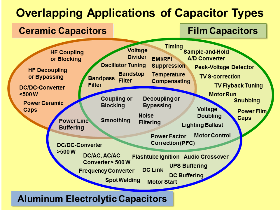 chip capacitors selection guide