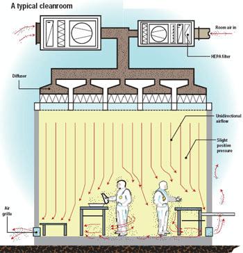 Cleanrooms Information Engineering360