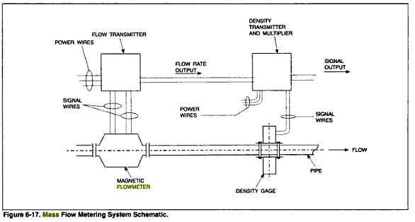 how to select volumetric gas flow switches