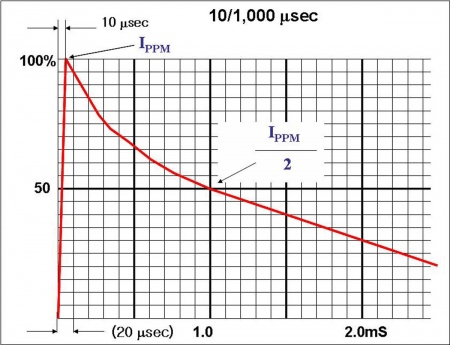 Industrial-Standard Test Condition of 10 μs/1000 μs Pulse Form