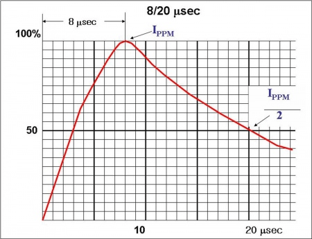 TVS ESD Test Condition of 8 μs/20 μs Pulse Form