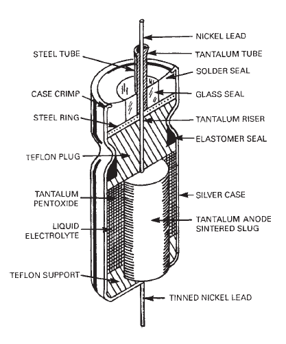 Wet Tantalum Capacitor Cutaway View via Basic Electricity and Electronics