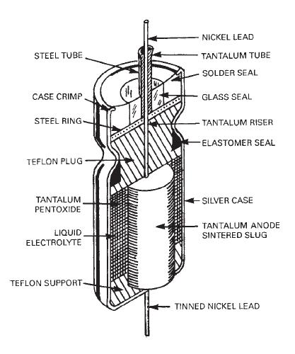 tantalum capacitors selection guide