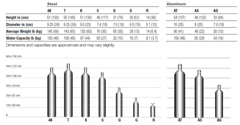 Gas Cylinders chart