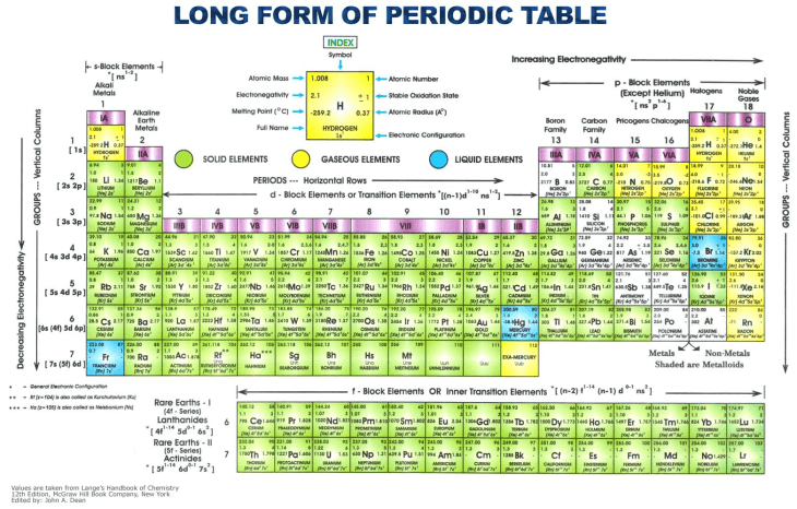 Inorganic chemicals and compounds information engineering360 long form periodic table urtaz Choice Image