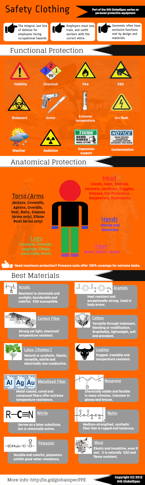 IHS PPE safety clothing infographic