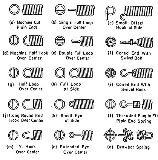 Extenbsion Spring End Types; image courtesy of Western Spring