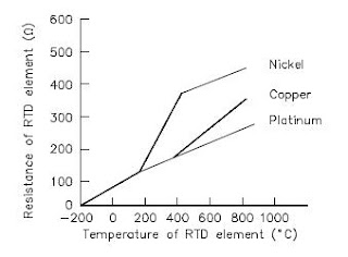 digital thermometers information engineering360 rtd elements are usually long spring like wires surrounded by an insulator and enclosed in a sheath of metal
