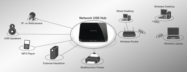 Role of USB Hub in a Network via Broadband Buyer