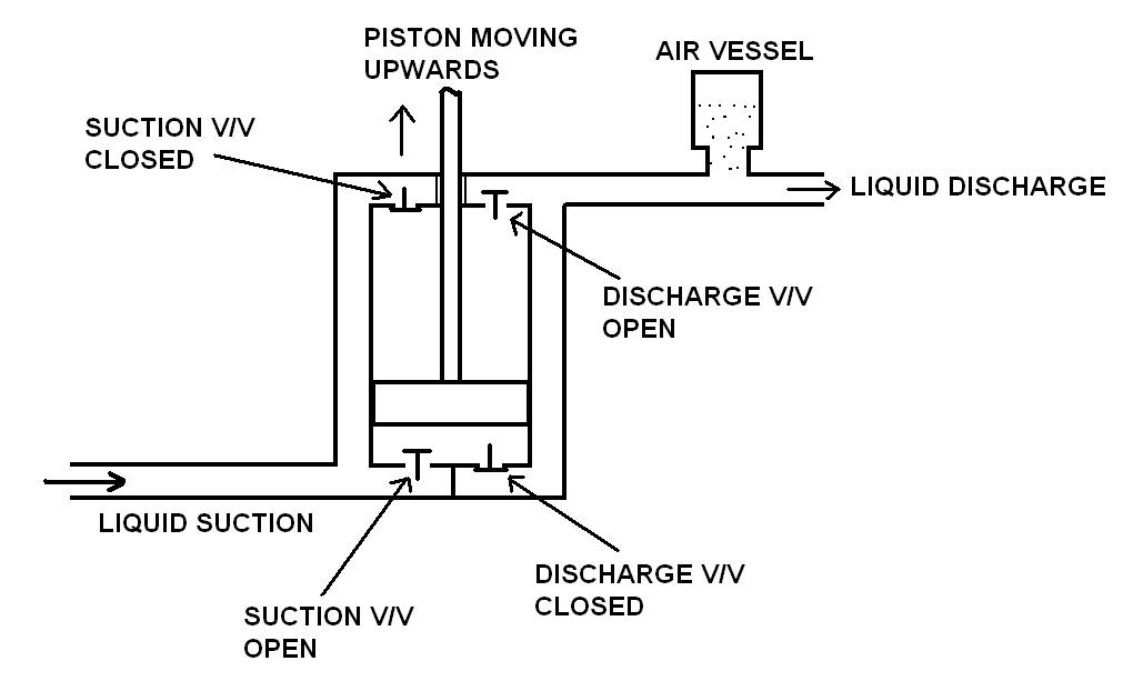 Double-action Plunger Pump diagram