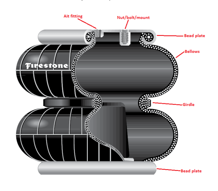 Convoluted Air Spring from Firestone