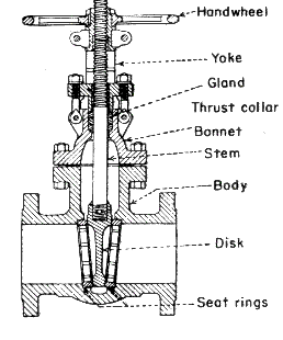 Basic parts of a valve from RoyMech