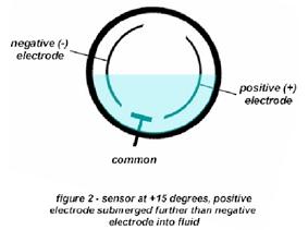 capacitive sensor working principle pdf