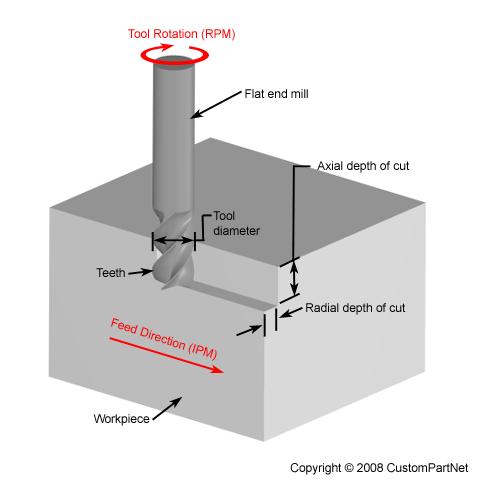 Boring Tools Information Engineering360