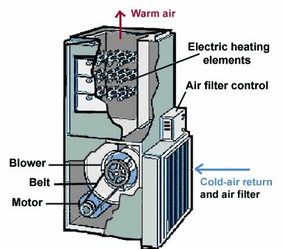 Air Heaters Selection Guide