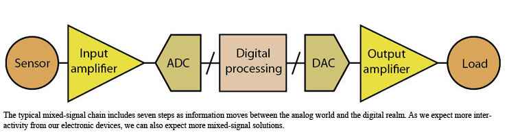Signal chain via Electronic Design
