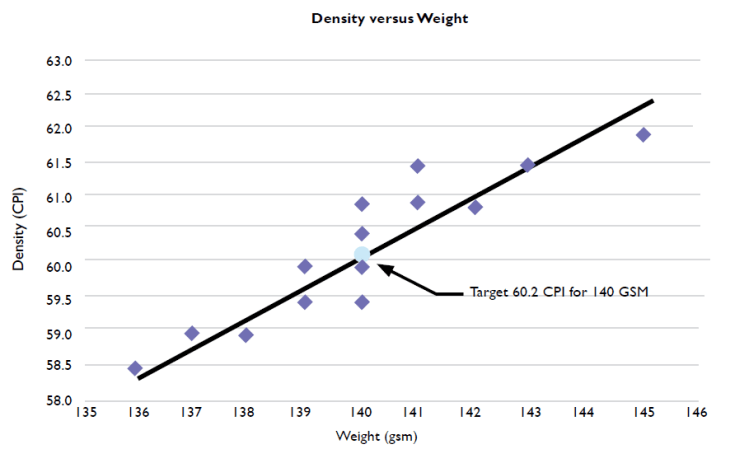 Density vs. Weight chart