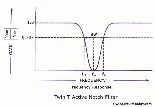 Band notch filter via CircuitsToday.com