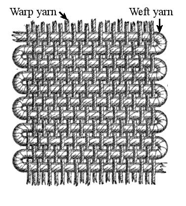 Weaving Fabric diagram