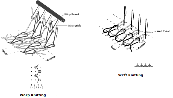 Knitting diagram