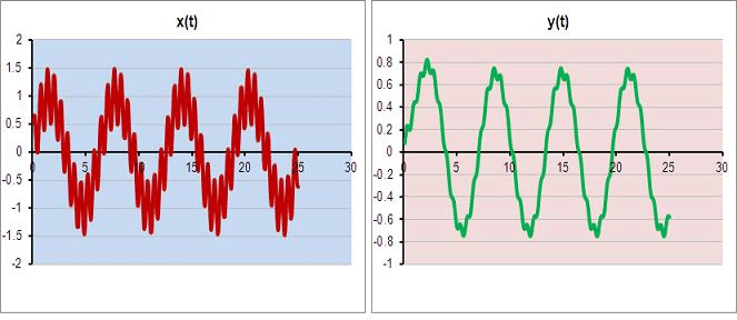 Low pass filter via Engineers-Excel.com