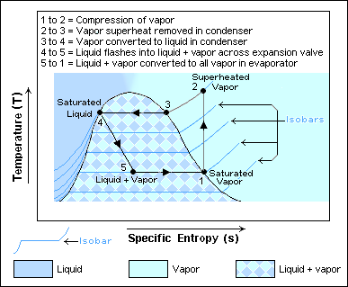 Temperature entropy diagram