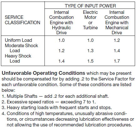 Sprocket Input Power chart