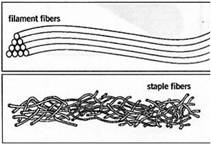 Staple vs filament fibers diagram
