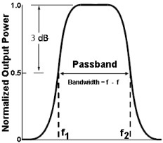 Band-pass filter response via Electronic Engineering Dictionary
