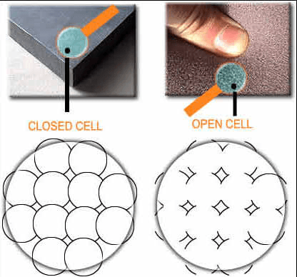Open and Closed Cell Foam image